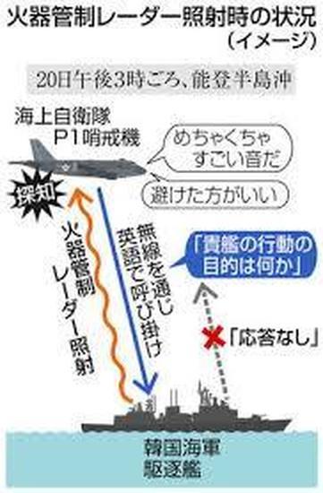 韓国海軍レーダー照射事件のその後の伸展